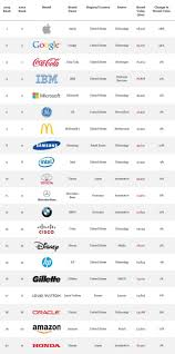 best ideas about global brands social media apple tops interbrand s best global brands 2013 mm1 brandingbranding strategybrands