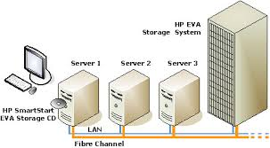 collection storage area network diagram pictures   diagramsstorage area network diagram  dfiles