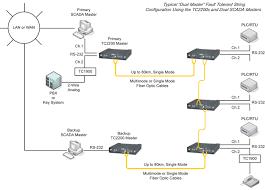 tc multi drop fiber optic modem for bus string topologies   tc    click to enlarge