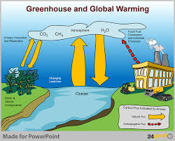 powerpoint to visualise global warming diagramgreenhouse and global warming diagram