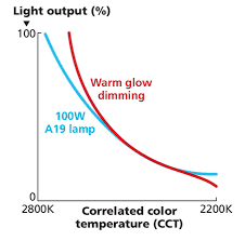 <b>Color</b> tuning makes <b>LED</b> lighting more like an old friend (MAGAZINE ...