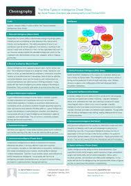 the nine types of intelligence cheat sheet by davidpol 1 page