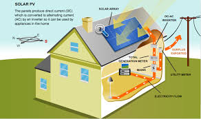 diagram solar energy diagram dec solar temecula installer trusted and electrical