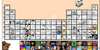 Periodic Table of memes by Pokefan117 on DeviantArt via Relatably.com