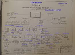 researching an order of battle the soviets continued  looking at the tank battalions each had 2 tank companies each 3 platoons of 3 tanks and 1 tank for the company commander