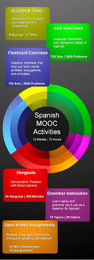 best images about online spanish lessons spanishmooc the best way to learn a language online best way to learning