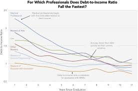 here s which graduate degrees get you out of debt the fastest degree chart three