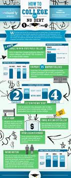 how to graduate from college no debt infographic higher how to graduate from college no debt infographic