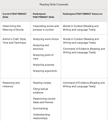 Sat essay evaluation criteria   pdfeports    web fc  com sat essay Anant Enterprises