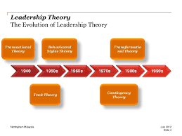 What Is Situational Leadership    Theories  Styles  amp  Definition