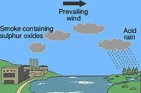 acid raina diagram of acid rain