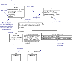 unified modeling language   class diagrams  the essentials class diagrams  the essentials