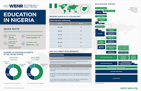education in ia wenr international mobility trends the top african sender of students