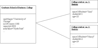 object diagrams in uml  microsoft netthe object diagram for such a scenario will be represented as shown in figure