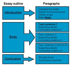 components of an essay components of an essay custom essay orders   sundwaregroupcom