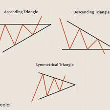 <b>Triangle</b> Definition