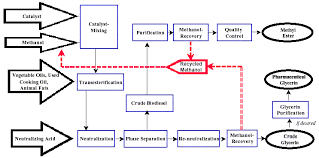 collection manufacturing process flow diagram example pictures    biodiesel production process flow diagram