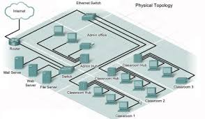 troubleshooting physical and logical topologies   bel    s blogphysical toplogy