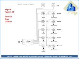peter herzog    s energy management book summary        page  figure    electrical riser diagram