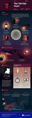 best ideas about night elie wiesel summary music the tell tale heart infographic course hero