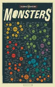 english b cinerama synthesis essay the subgenres of horror diabolic diagram of movie monstersrdquo popchartlab