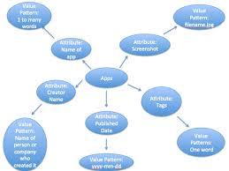 file app diagram png   wikimedia commonsfile app diagram png