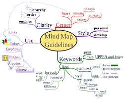 mind mapping your projectsmindmapping project management concept