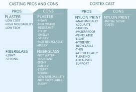 Image result for 3d printing cast for arm
