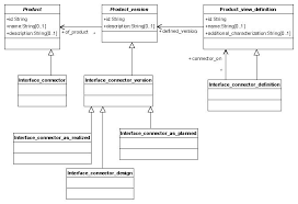 ap  concepts for mappingap  interface connector uml diagram