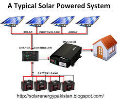 solar inverter wiring diagram images guide and basics about solar energy in basic architecture of power generator
