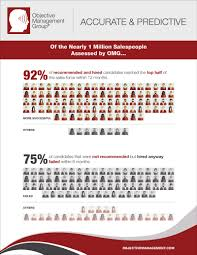 candidate assessments for speople objective management group omg speople candidate assessment infographic