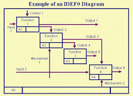 determining icoms for idef modelsthis example shows the placement of the icoms on the idef diagram