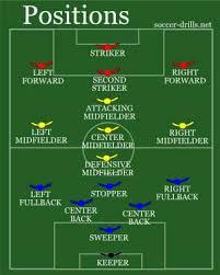 soccer positions  positions in soccer  soccer drills netsoccer positions and positioning in soccer