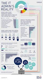 it administrator job reality vs perception paessler survey results it administrator job reality paessler survey results