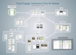 user interface flow chart    interface design   pinterest   mobile    user interface flow chart