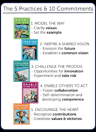 leading in a changing world figure 1 five practices of exemplary leadership ten commitments pace od consulting 2015