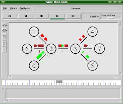 Nam de NS2, una herramienta de simulación