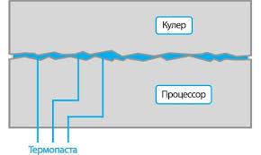 ЛикБез#2: Термоинтерфейс | IT ARK - системный интегратор в ...