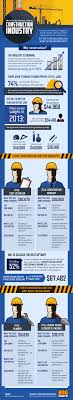 construction careers vs college which pays more infographic construction vs college degree salaries