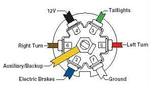 how to wire up the lights & brakes for your vehicle & trailer 7 Way Trailer Connector Wiring Diagram Boat 7 way connector flat blade (trailer end) Trailer 7-Way Trailer Plug Wiring Diagram