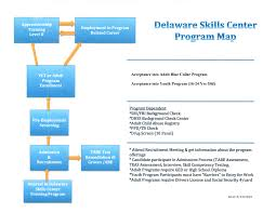 admissions delaware skills center to view our program map which outlines this process