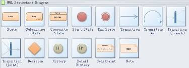 uml statechart diagram symbols