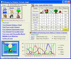match western zodiac match and chinese feng shui kua number match 2 calculate feng shui kua