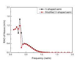 PDF, Hydrodynamic characteristics of the modified <b>V</b>-<b>shaped</b> Semi ...