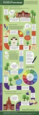 top 25 ideas about stressed about college high getting into the college of your dreams infographic