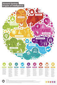ideas about multiple intelligences learning gardner s 9 multiple intelligence repin by at social media marketing marketing specialists atsocialmedia