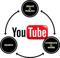 Tính năng hữu dụng và chức năng dịch trong youtube