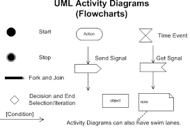cs    rules  processes  procedures  and logicsymbols used in an activity diagram