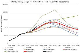 fuelling future emissions examining fossil fuel production figure 6 world primary energy production from fossil fuels