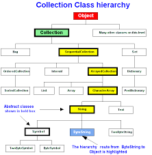 diagram   hierarchy relationship collection class hierarchy diagram
